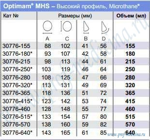 Таблица размеров Optimam Sublime Line Microthane MHS